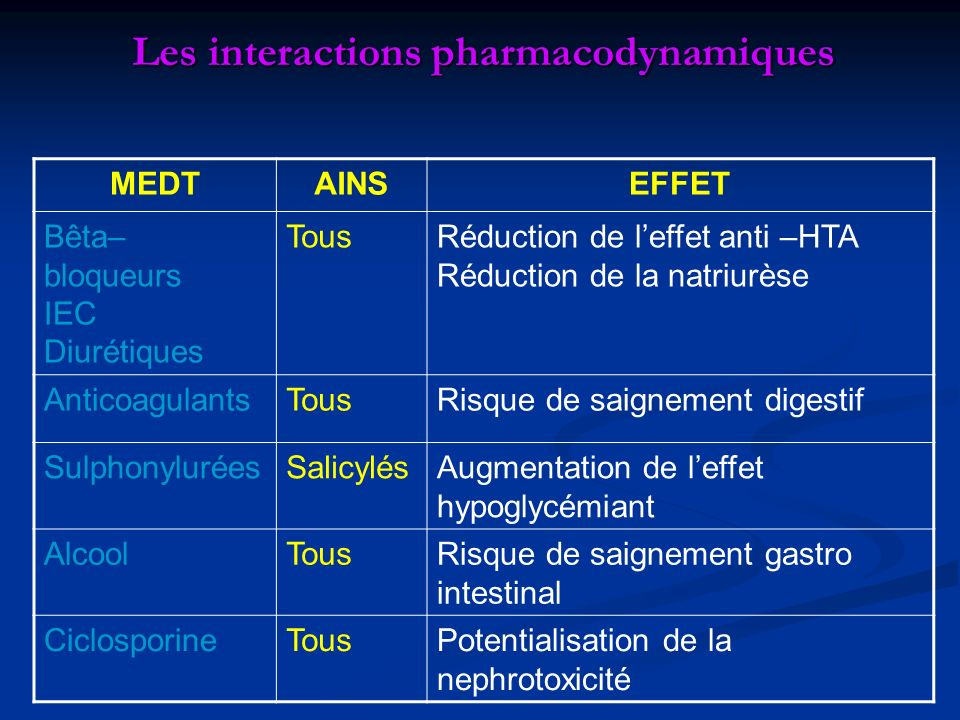 Les interactions pharmacodynamiques