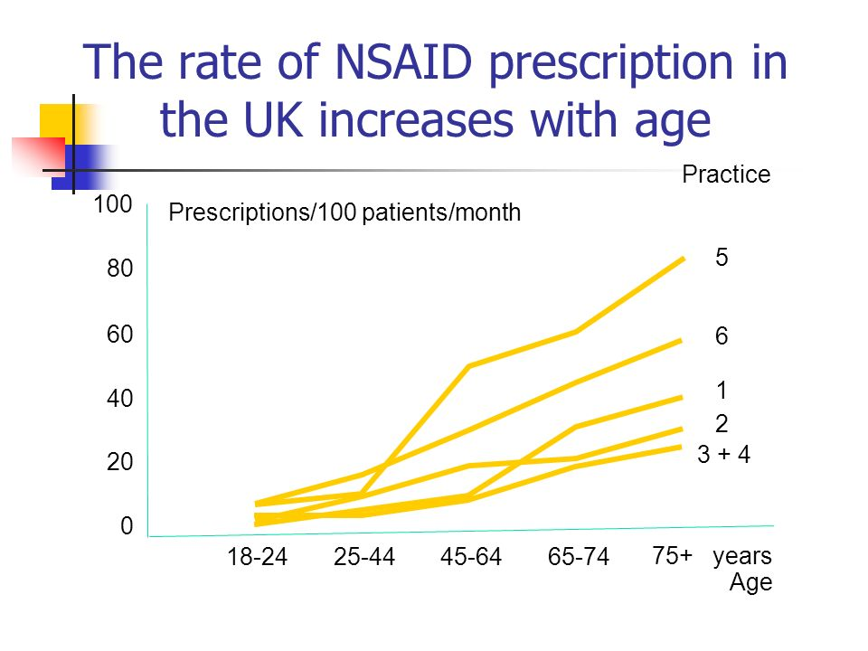 The rate of NSAID prescription in the UK increases with age