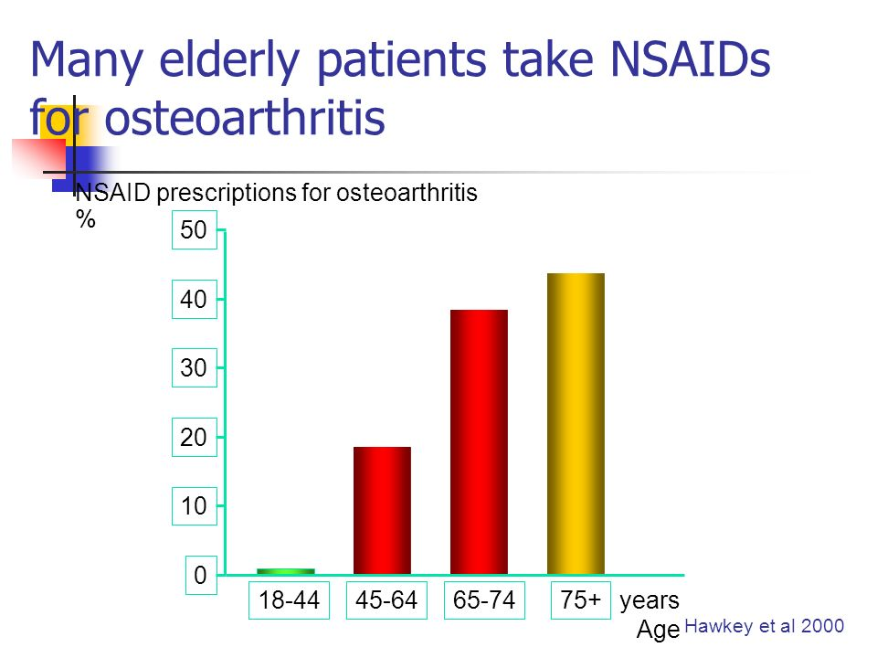 Many elderly patients take NSAIDs for osteoarthritis