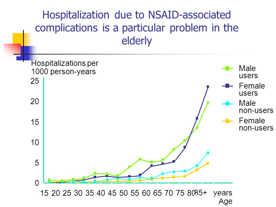 Hospitalization due to NSAID-associated complications is a particular problem in the elderly