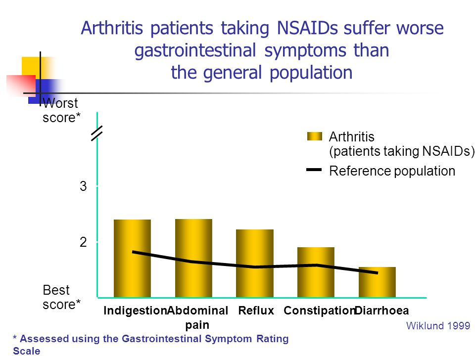 Arthritis patients taking NSAIDs suffer worse gastrointestinal symptoms than the general population