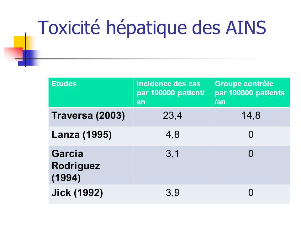 Toxicité hépatique des AINS