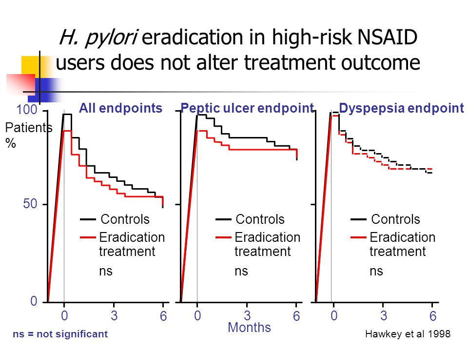 H. pylori eradication in high-risk NSAID users does not alter treatment outcome