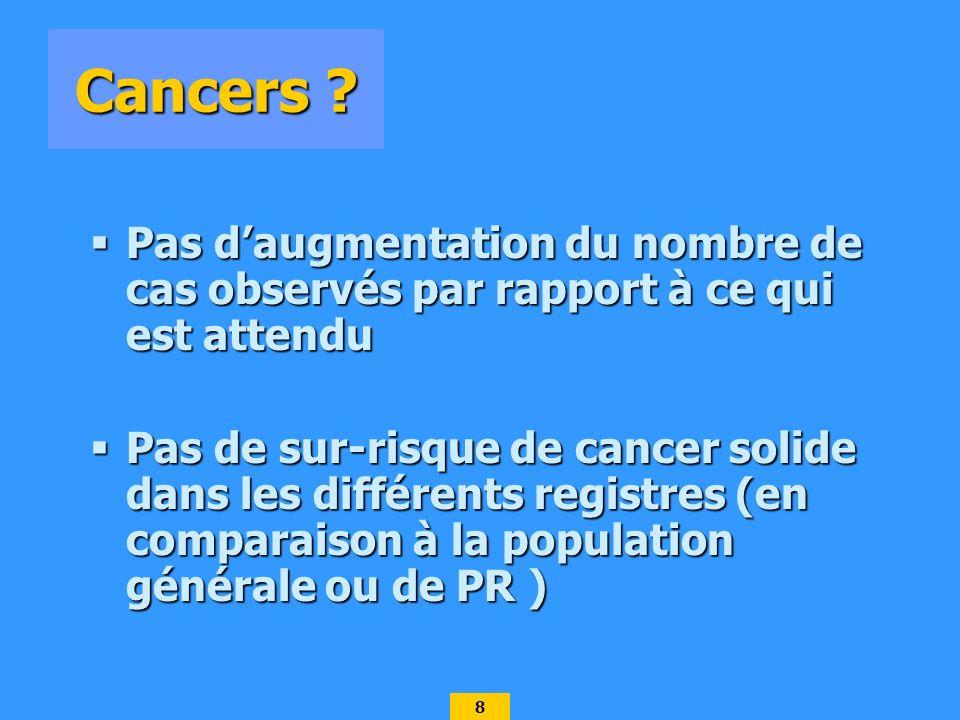 Cancers Pas d'augmentation du nombre de cas observés par rapport à ce qui est attendu.