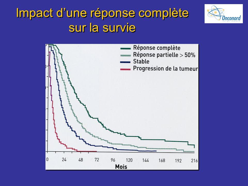 Impact d'une réponse complète sur la survie