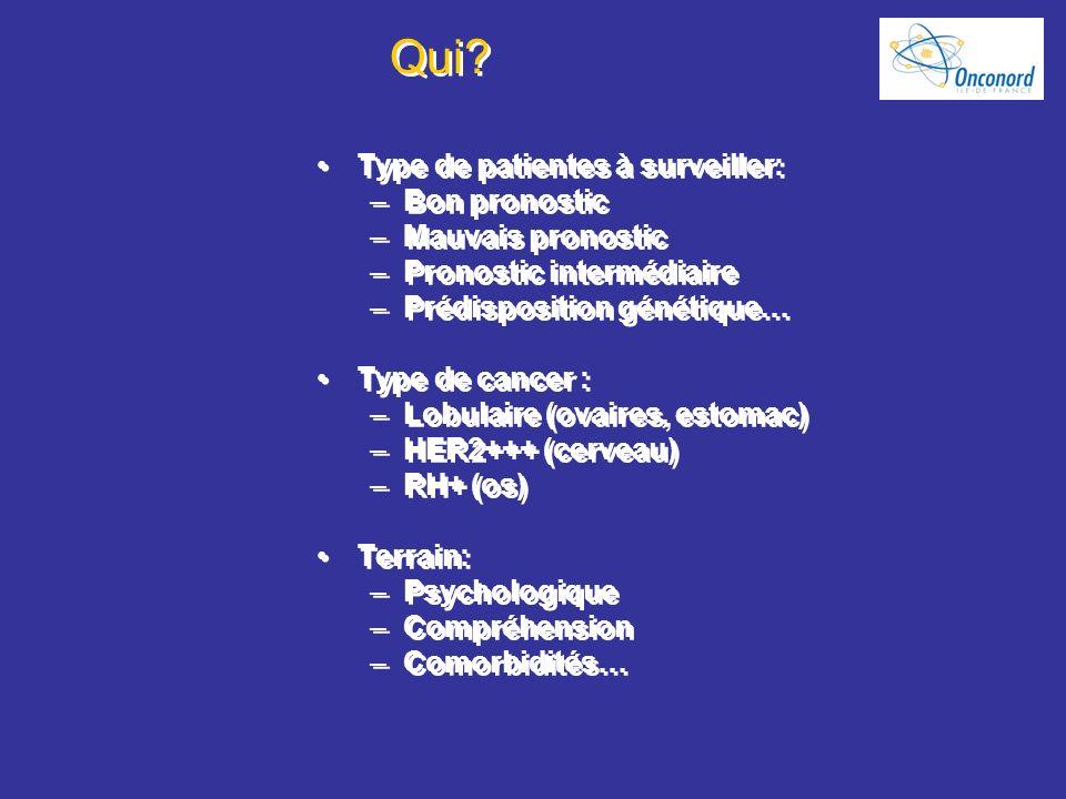 Qui Type de patientes à surveiller: Bon pronostic Mauvais pronostic
