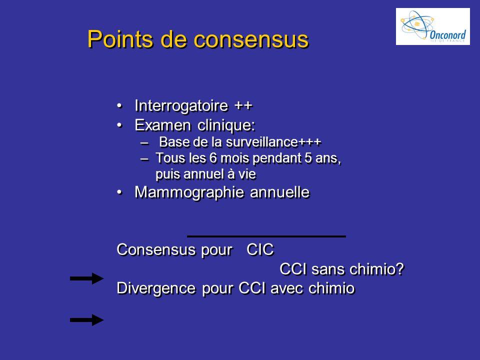 Points de consensus Interrogatoire ++ Examen clinique: