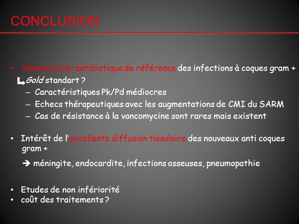 CONCLUSION Vancomycine: antibiotique de référence des infections à coques gram + Gold standart Caractéristiques Pk/Pd médiocres.