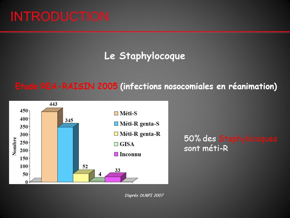 INTRODUCTION Le Staphylocoque
