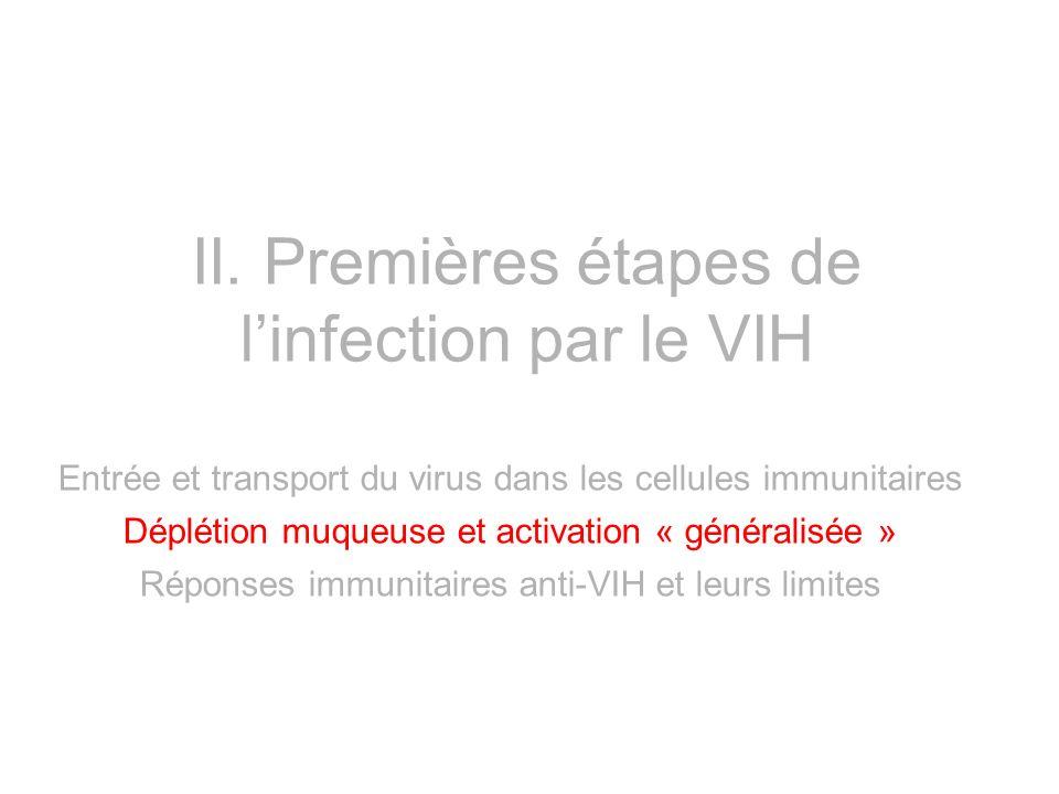II. Premières étapes de l'infection par le VIH