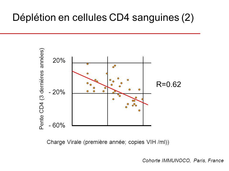 Déplétion en cellules CD4 sanguines (2)