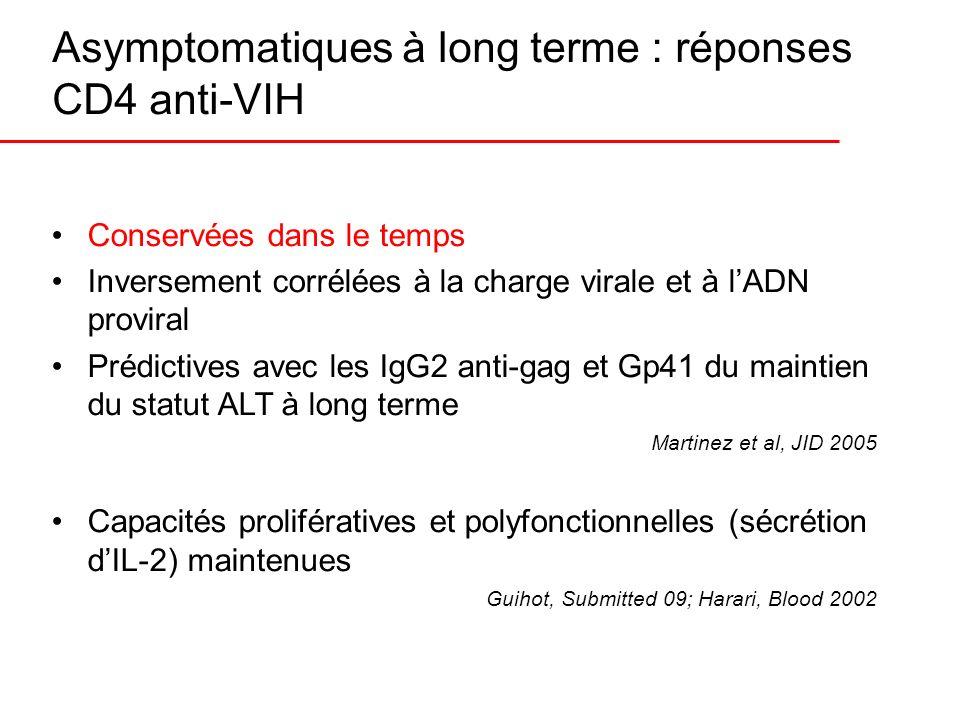 Asymptomatiques à long terme : réponses CD4 anti-VIH