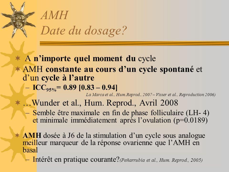 AMH Date du dosage A n'importe quel moment du cycle