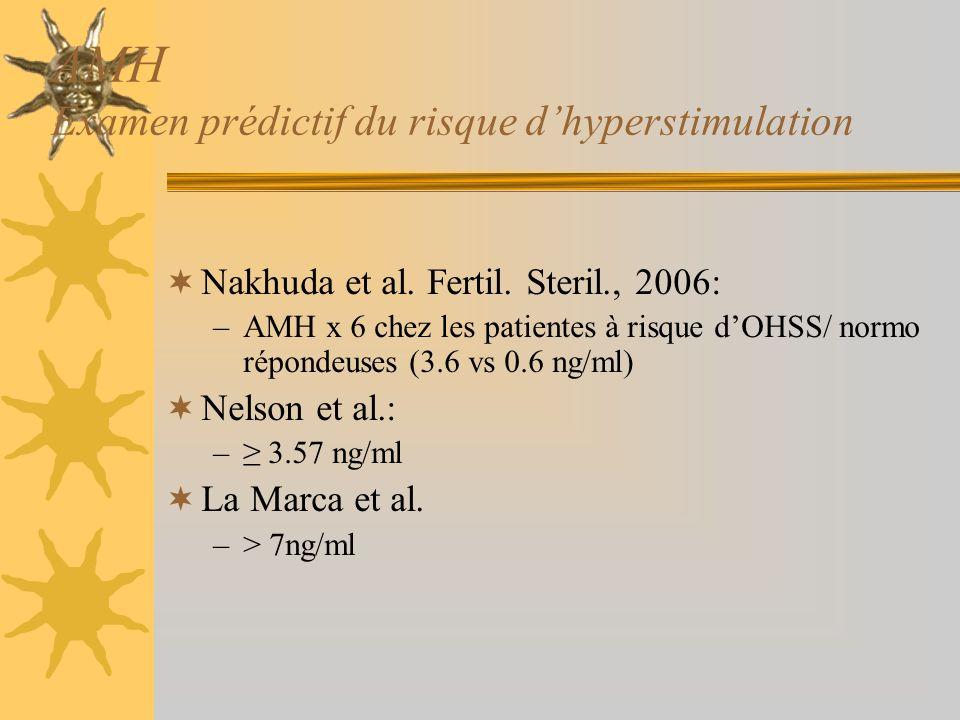 AMH Examen prédictif du risque d'hyperstimulation