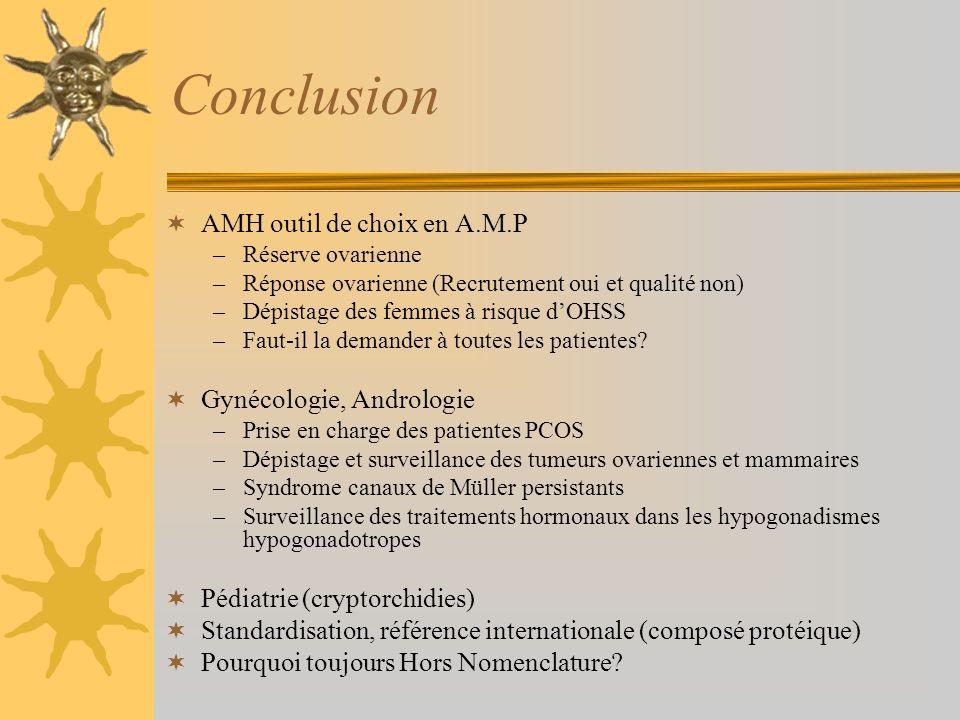 Conclusion AMH outil de choix en A.M.P Gynécologie, Andrologie