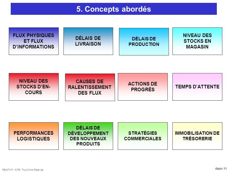 5. Concepts abordés FLUX PHYSIQUES ET FLUX D'INFORMATIONS