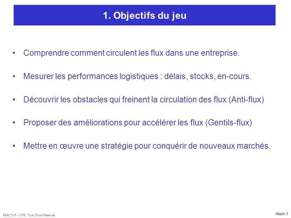 1. Objectifs du jeu Comprendre comment circulent les flux dans une entreprise. Mesurer les performances logistiques : délais, stocks, en-cours.