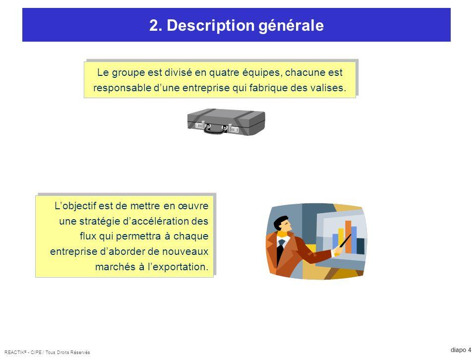 2. Description générale Le groupe est divisé en quatre équipes, chacune est responsable d'une entreprise qui fabrique des valises.