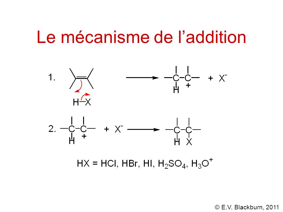 Le mécanisme de l'addition