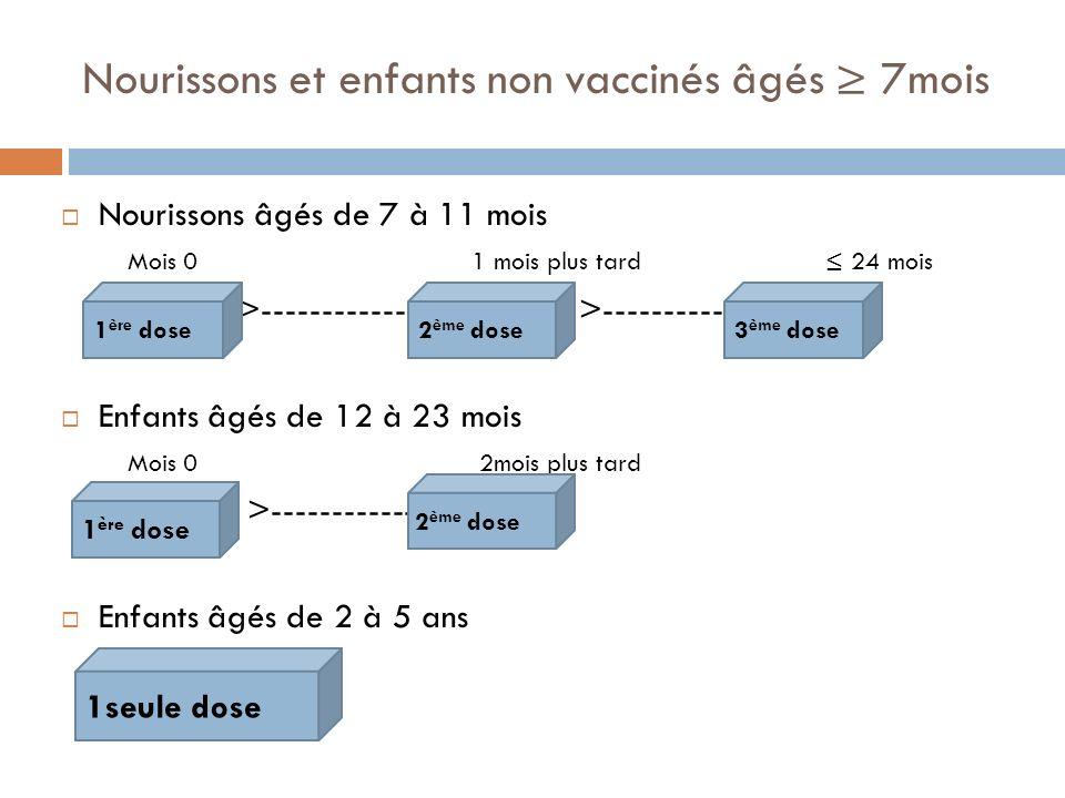 Nourissons et enfants non vaccinés âgés ≥ 7mois
