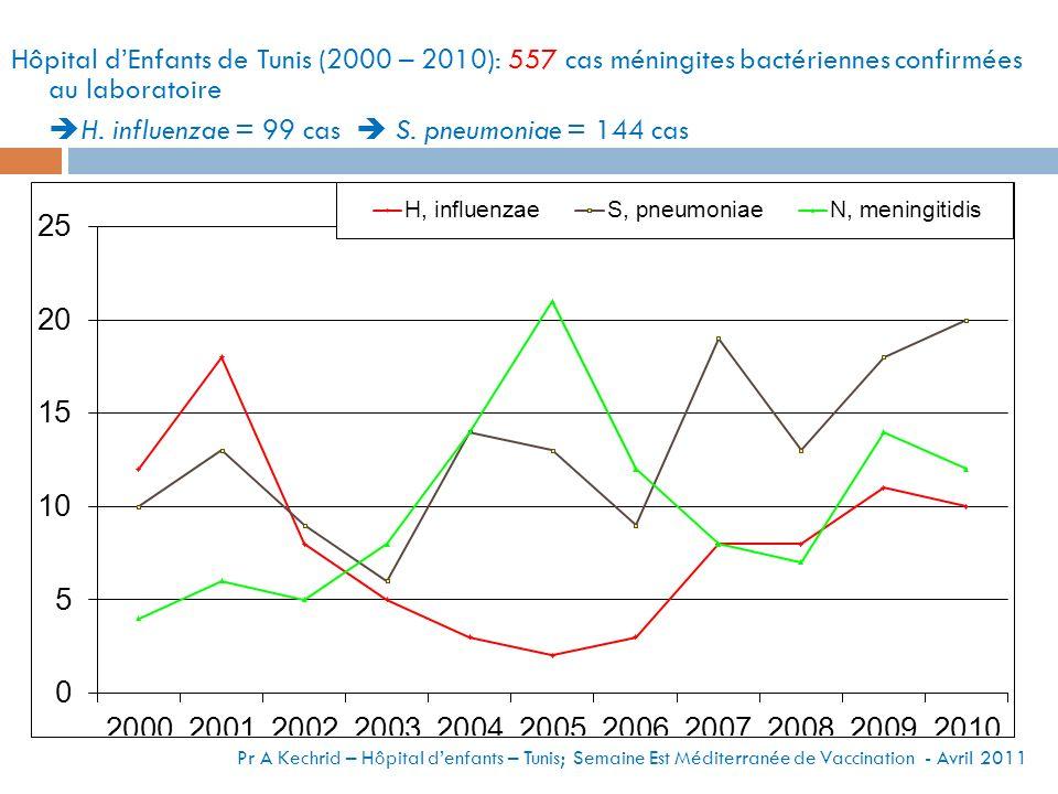 Hôpital d'Enfants de Tunis (2000 – 2010): 557 cas méningites bactériennes confirmées au laboratoire H. influenzae = 99 cas  S. pneumoniae = 144 cas