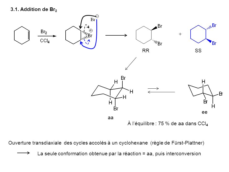 3.1. Addition de Br2 RR. SS. ee. aa. À l'équilibre : 75 % de aa dans CCl4.