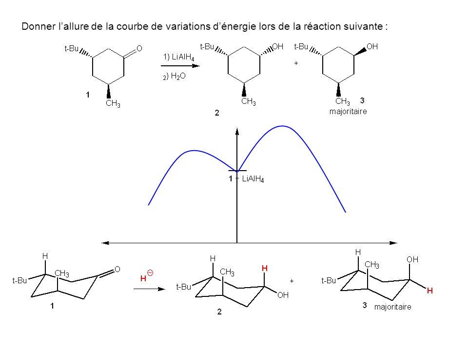Donner l'allure de la courbe de variations d'énergie lors de la réaction suivante :