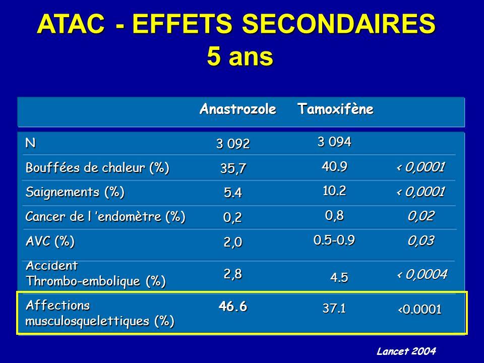 ATAC - EFFETS SECONDAIRES 5 ans