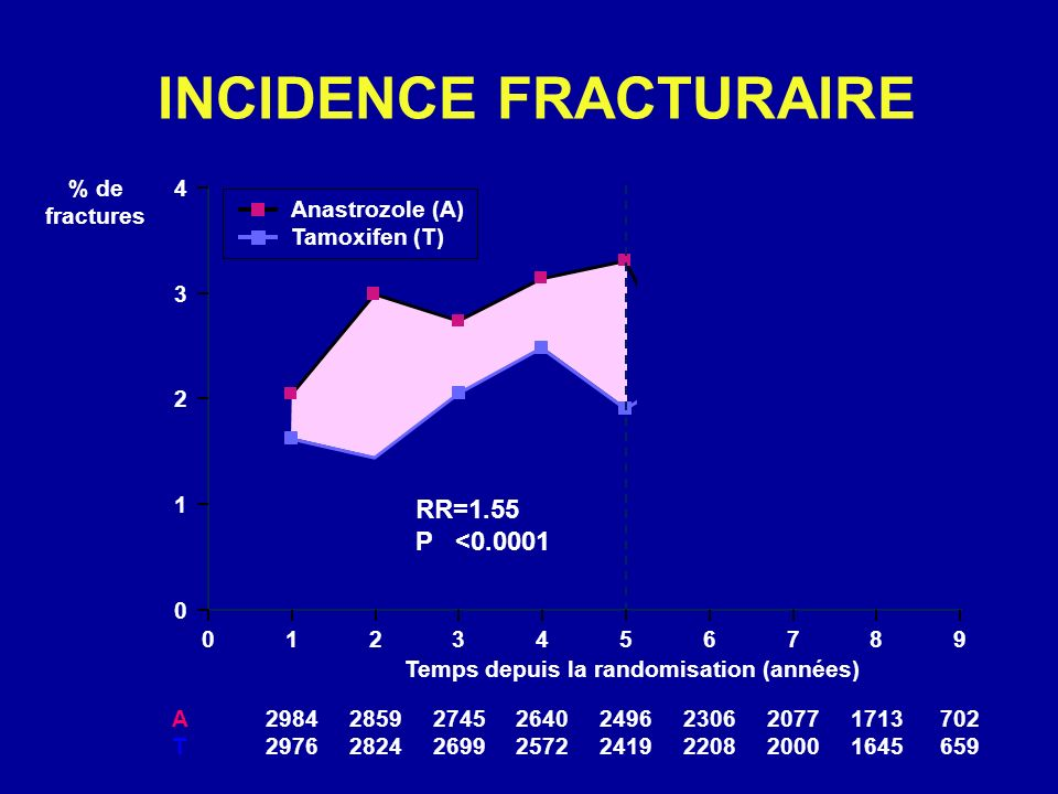 INCIDENCE FRACTURAIRE