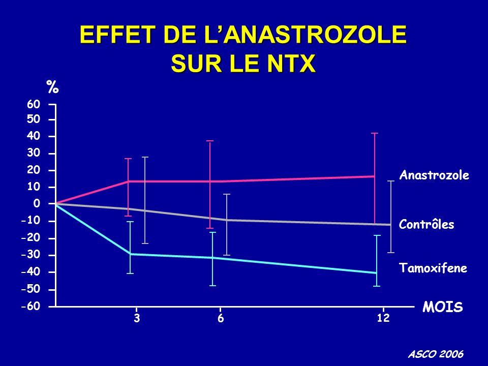 EFFET DE L'ANASTROZOLE SUR LE NTX