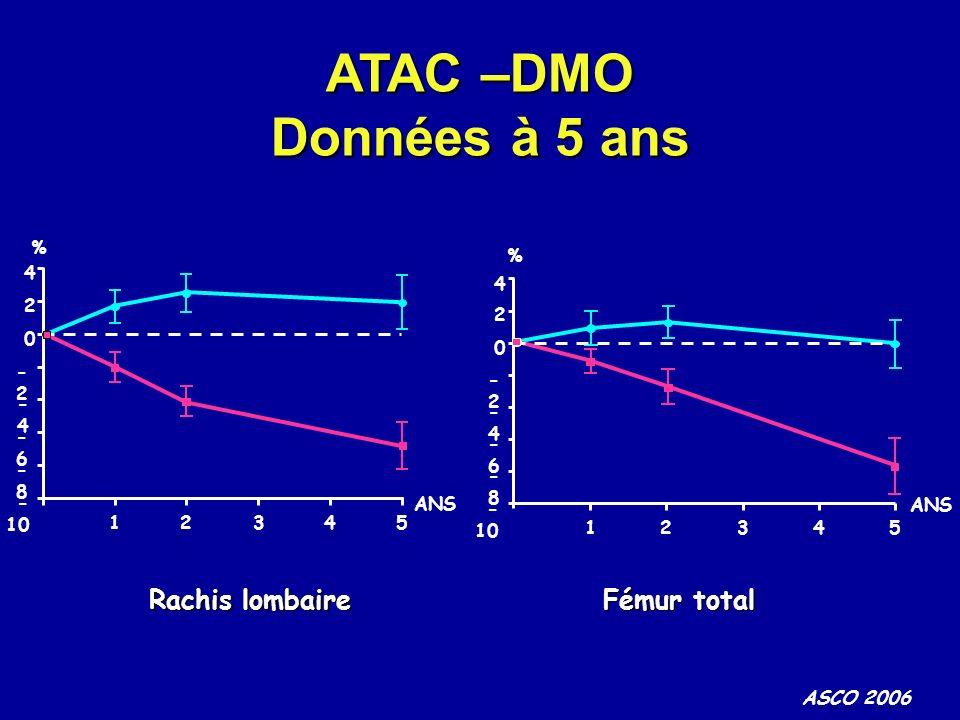 ATAC –DMO Données à 5 ans Rachis lombaire Fémur total % 4 2 -2 -4 -6