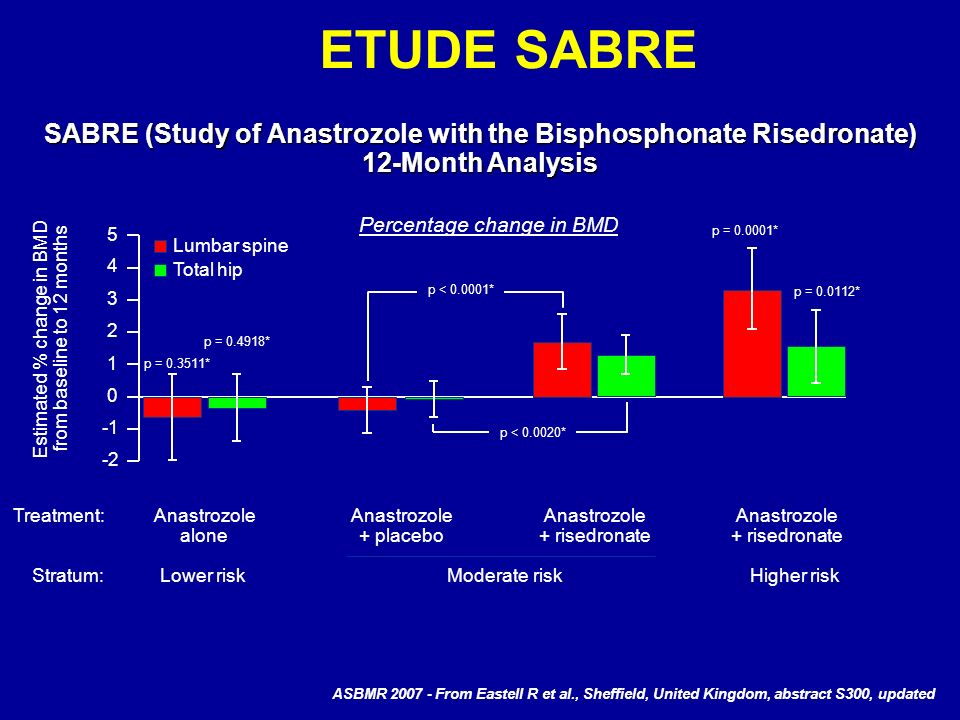 ETUDE SABRE SABRE (Study of Anastrozole with the Bisphosphonate Risedronate) 12-Month Analysis. Percentage change in BMD.
