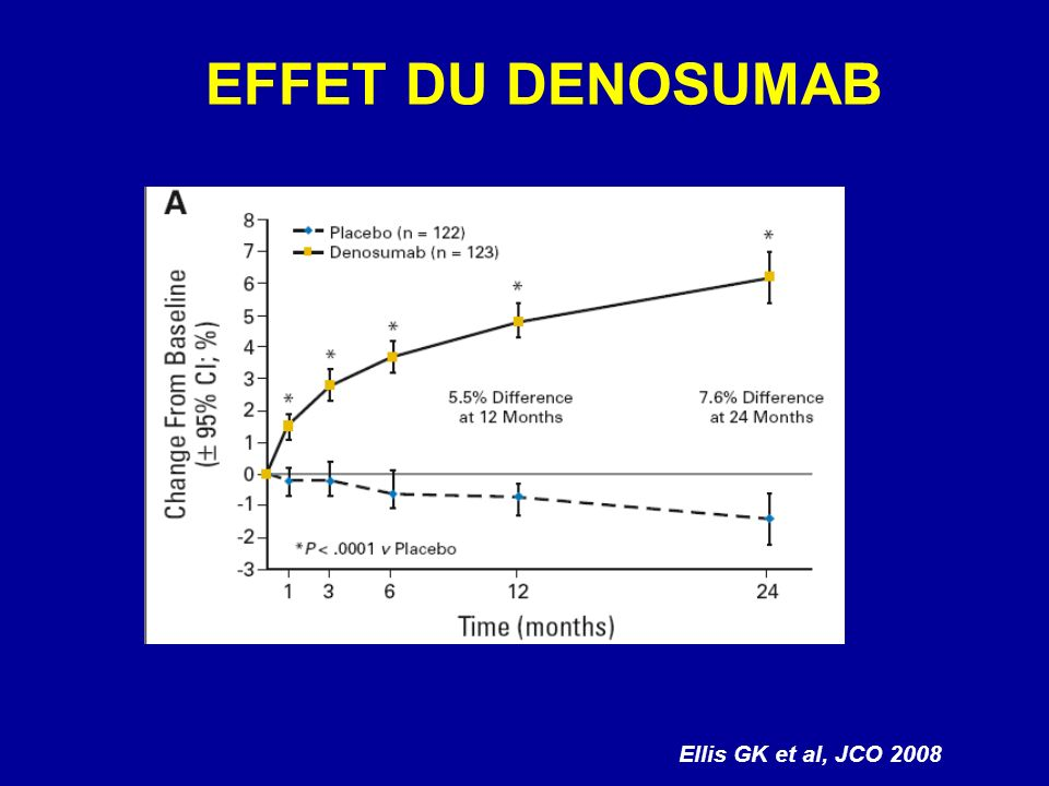 EFFET DU DENOSUMAB Ellis GK et al, JCO 2008