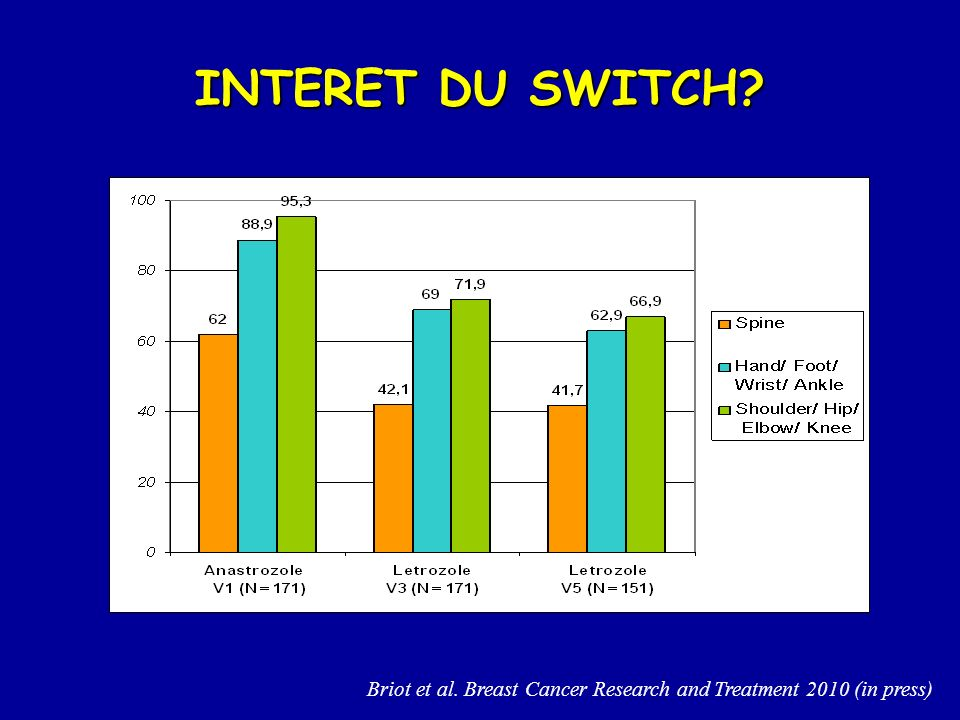 INTERET DU SWITCH Briot et al. Breast Cancer Research and Treatment 2010 (in press)