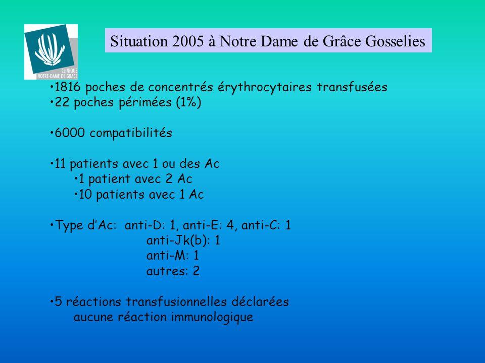 Situation 2005 à Notre Dame de Grâce Gosselies