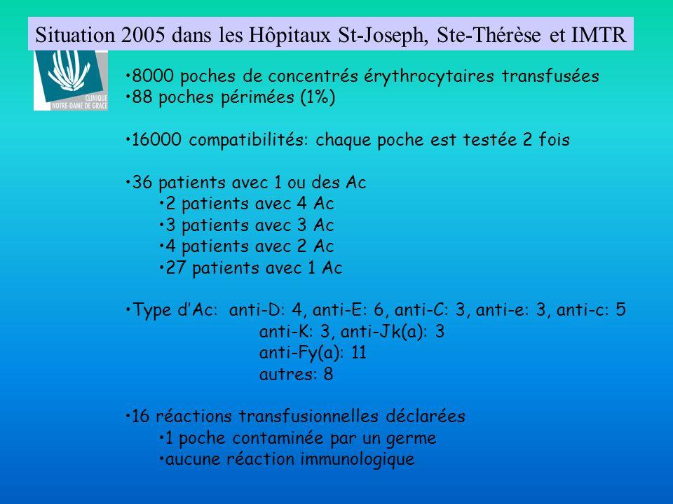 Situation 2005 dans les Hôpitaux St-Joseph, Ste-Thérèse et IMTR