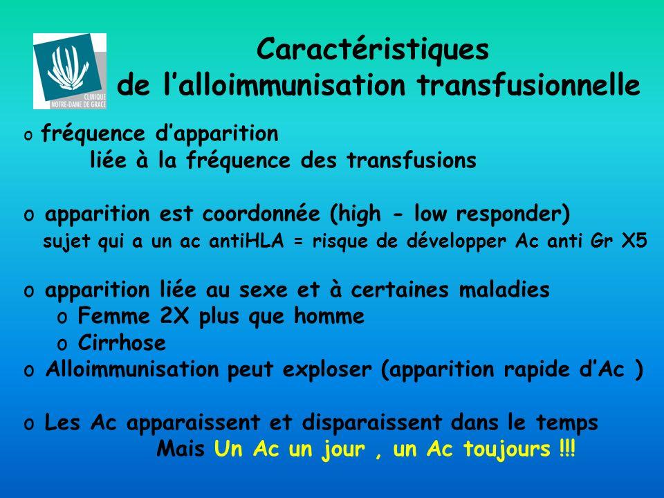 Caractéristiques de l'alloimmunisation transfusionnelle