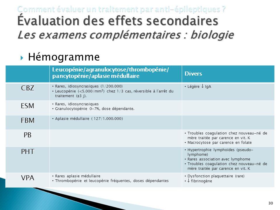 Les examens complémentaires : biologie