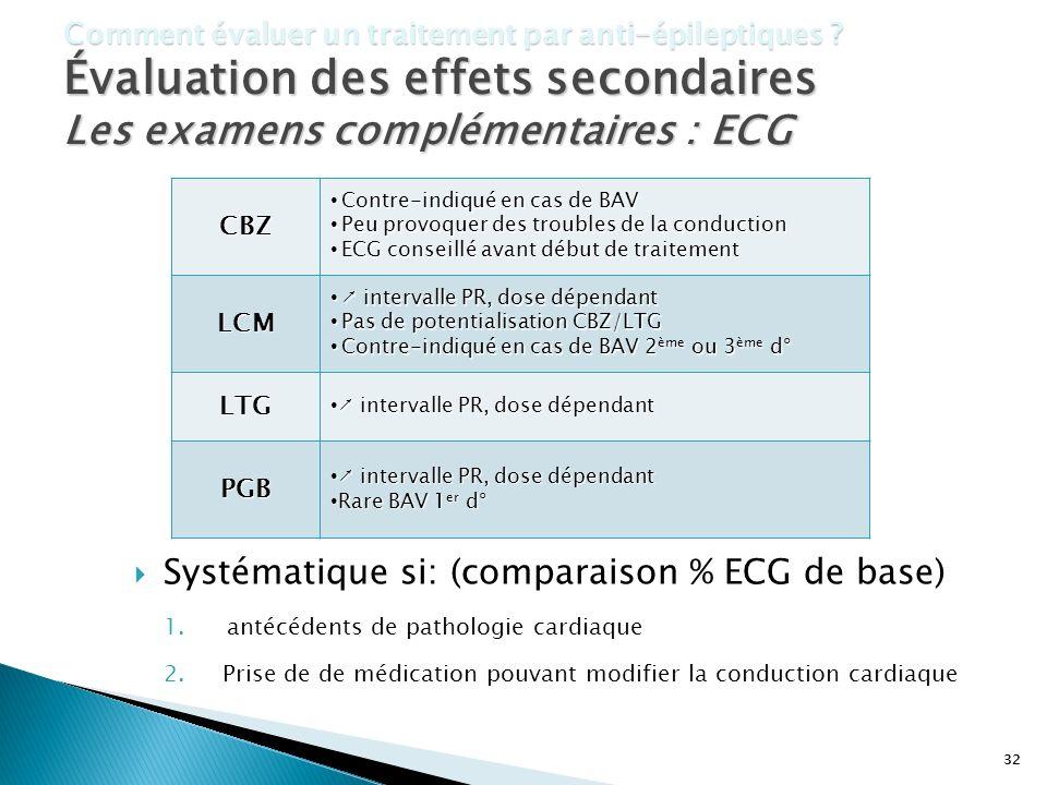 Les examens complémentaires : ECG