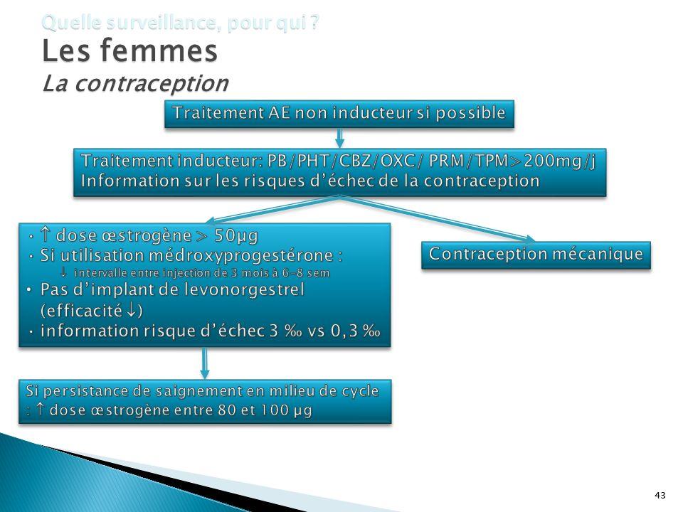 La contraception Quelle surveillance, pour qui Les femmes