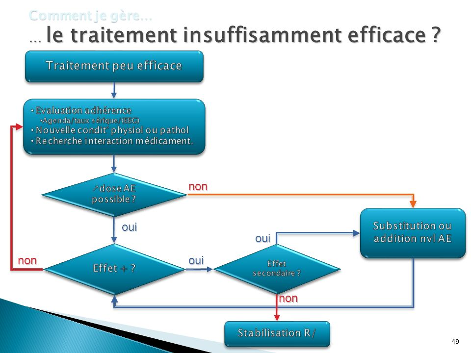 Traitement peu efficace Substitution ou addition nvl AE