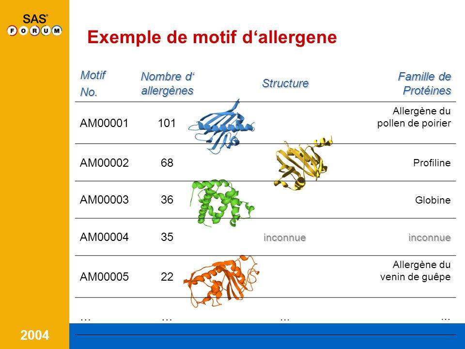 Exemple de motif d'allergene