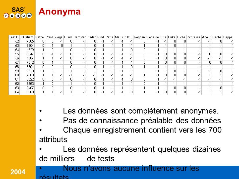 Anonyma Les données sont complètement anonymes.
