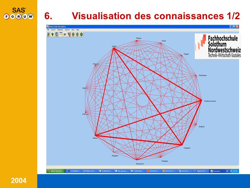 6. Visualisation des connaissances 1/2