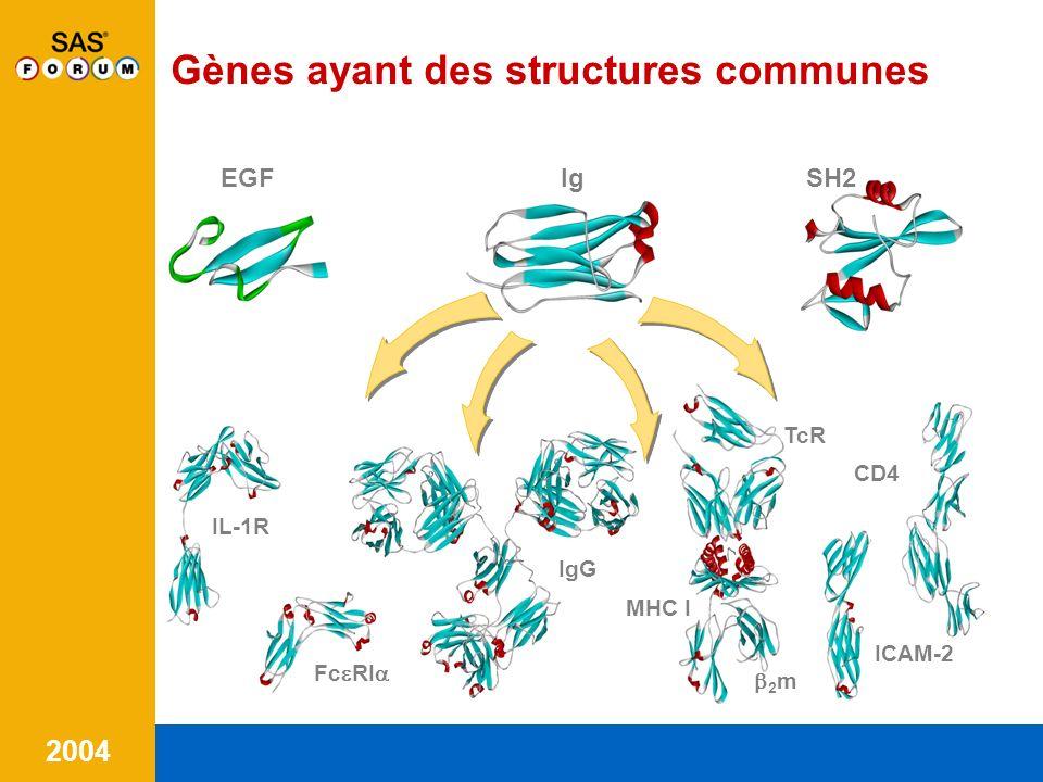 Gènes ayant des structures communes