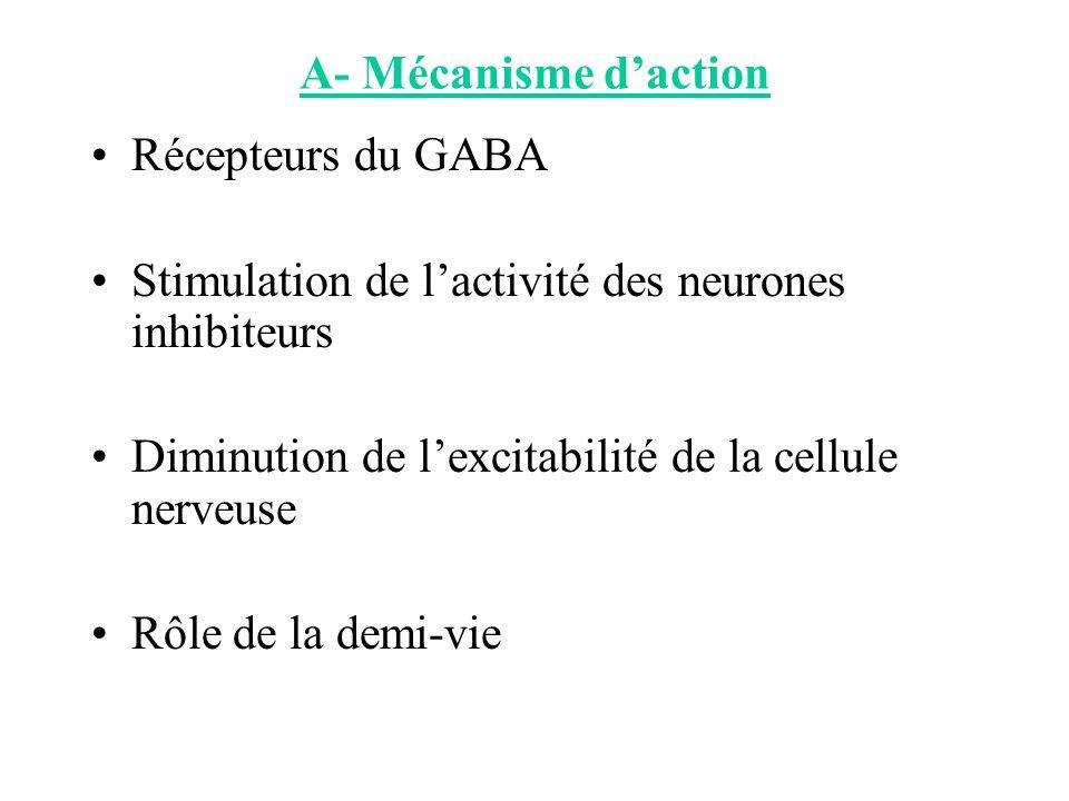 A- Mécanisme d'action Récepteurs du GABA. Stimulation de l'activité des neurones inhibiteurs. Diminution de l'excitabilité de la cellule nerveuse.