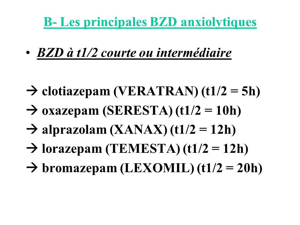 B- Les principales BZD anxiolytiques