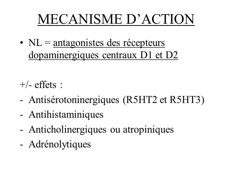 MECANISME D'ACTION NL = antagonistes des récepteurs dopaminergiques centraux D1 et D2. +/- effets :
