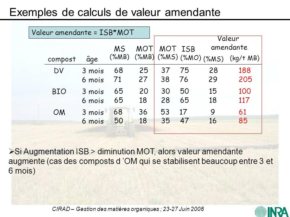 Exemples de calculs de valeur amendante