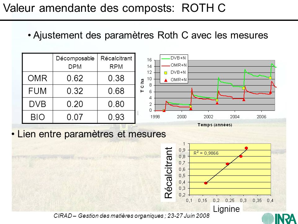 Valeur amendante des composts: ROTH C